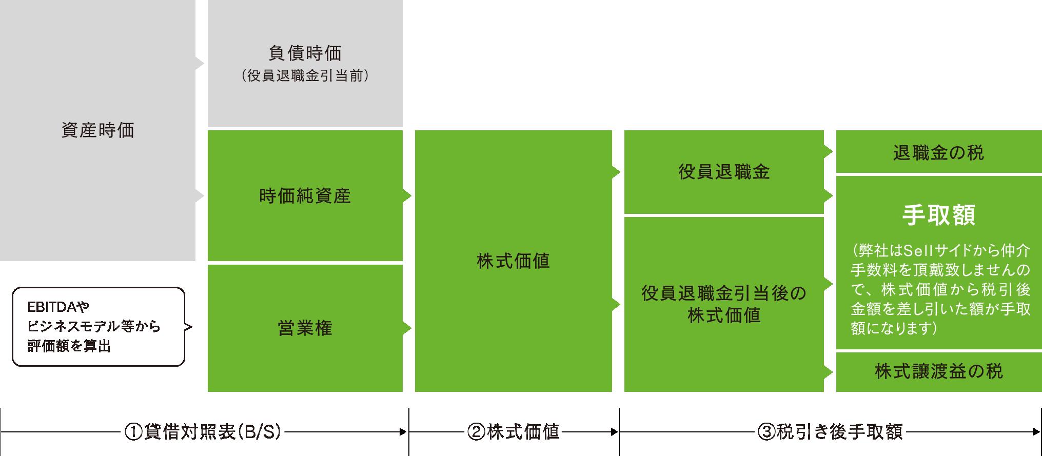 株式価値の算定イメージ